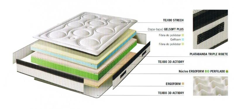 colchón topgel-detalle - Mobles Decor